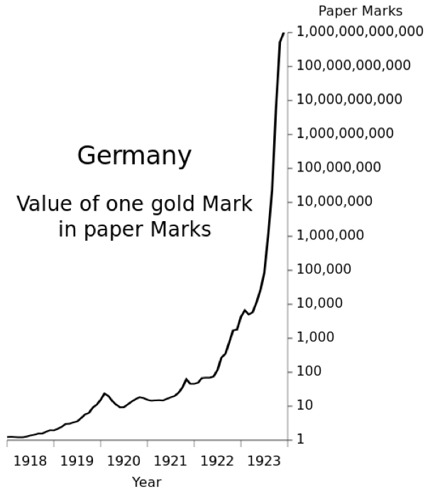 German Hyperinflation