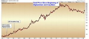 Gold Current Wars
